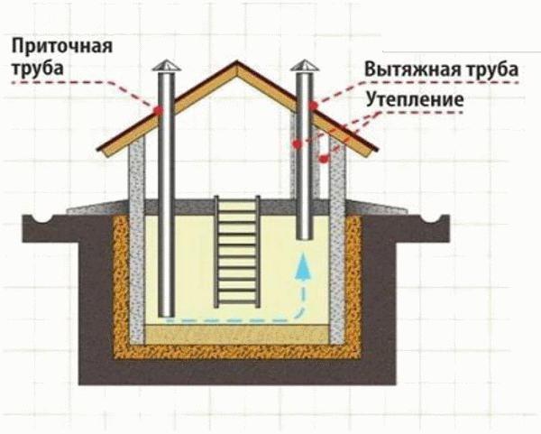 вентиляция погреба в сарае